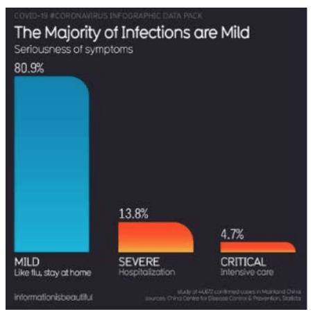 Coronavirus infection rate